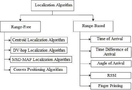 Intelligent Centroid Localization Based on Fuzzy Logic and