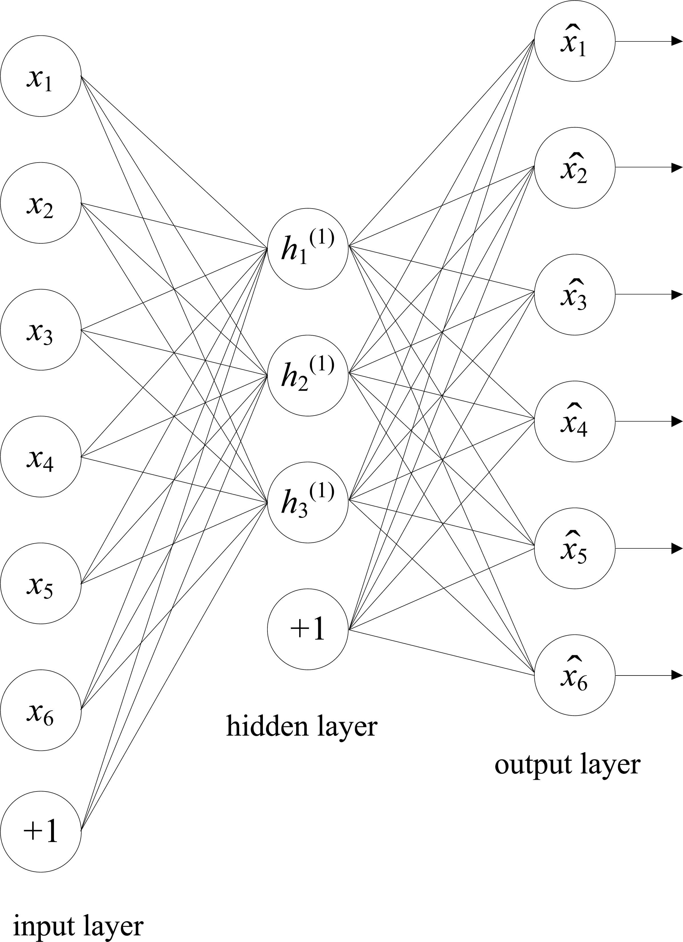 a sparse auto encoder deep process neural network model and its  fig 4