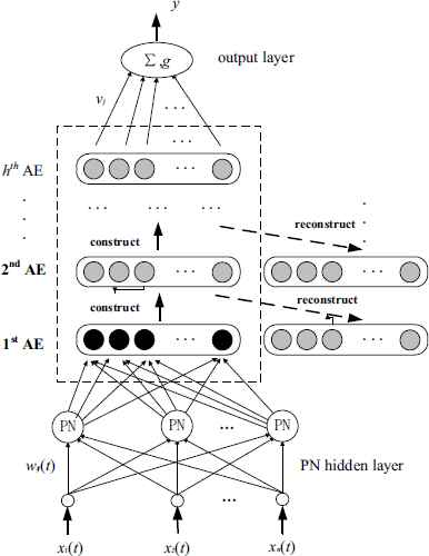 A Sparse Auto Encoder Deep Process Neural Network Model And Its