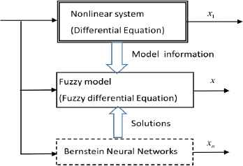 Numerical Solution of Fuzzy Differential Equations with Z-numbers