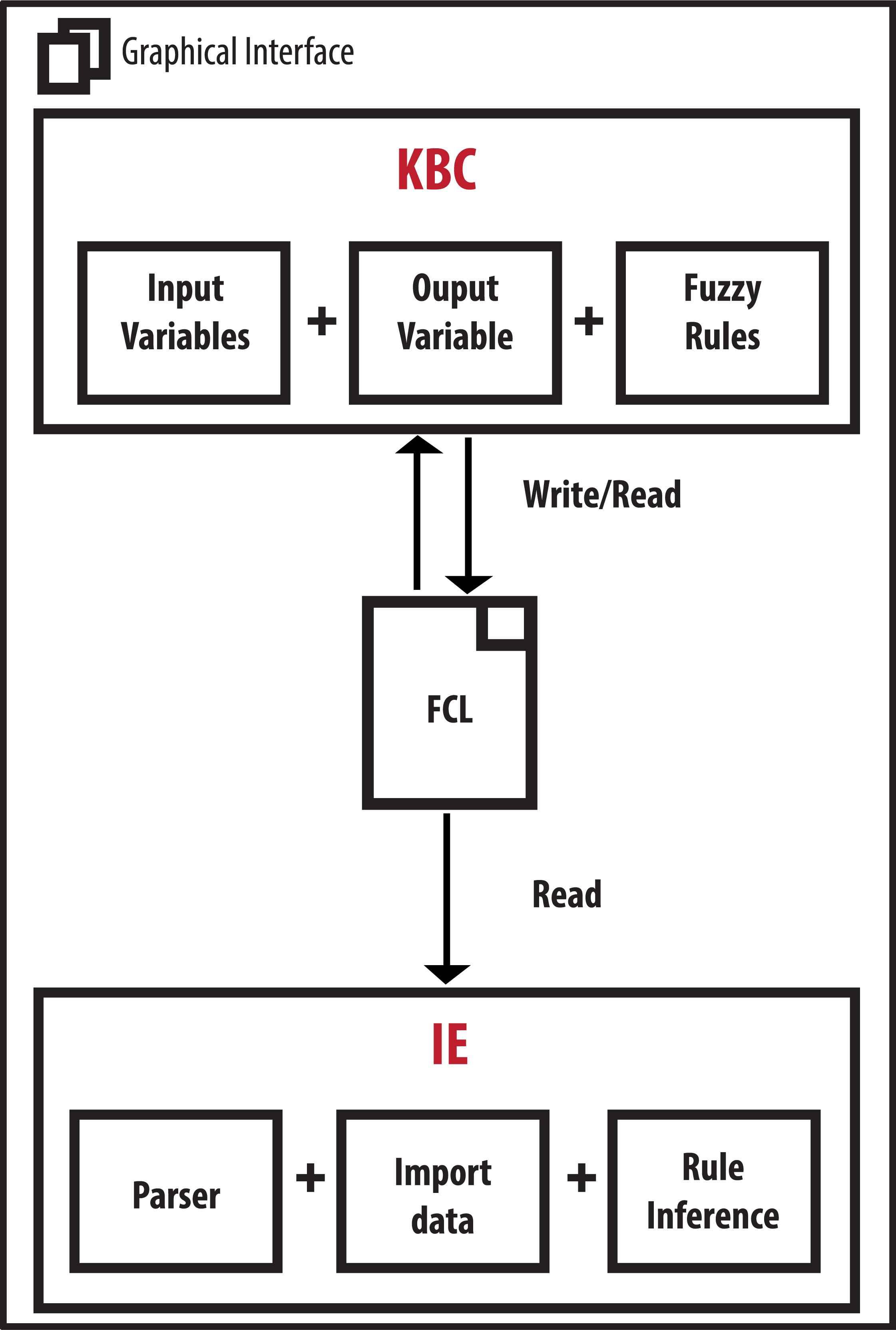 FISDeT: Fuzzy Inference System Development Tool | Atlantis Press