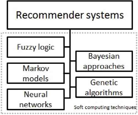 Fuzzy Tools in Recommender Systems: A Survey   Atlantis Press