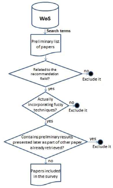 Fuzzy Tools In Recommender Systems A Survey