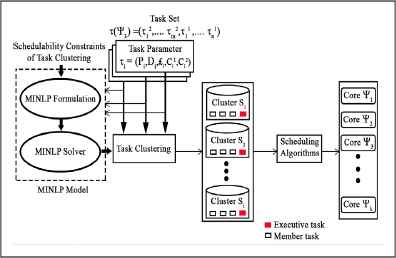 Criticality-cognizant Clustering-based Task Scheduling on