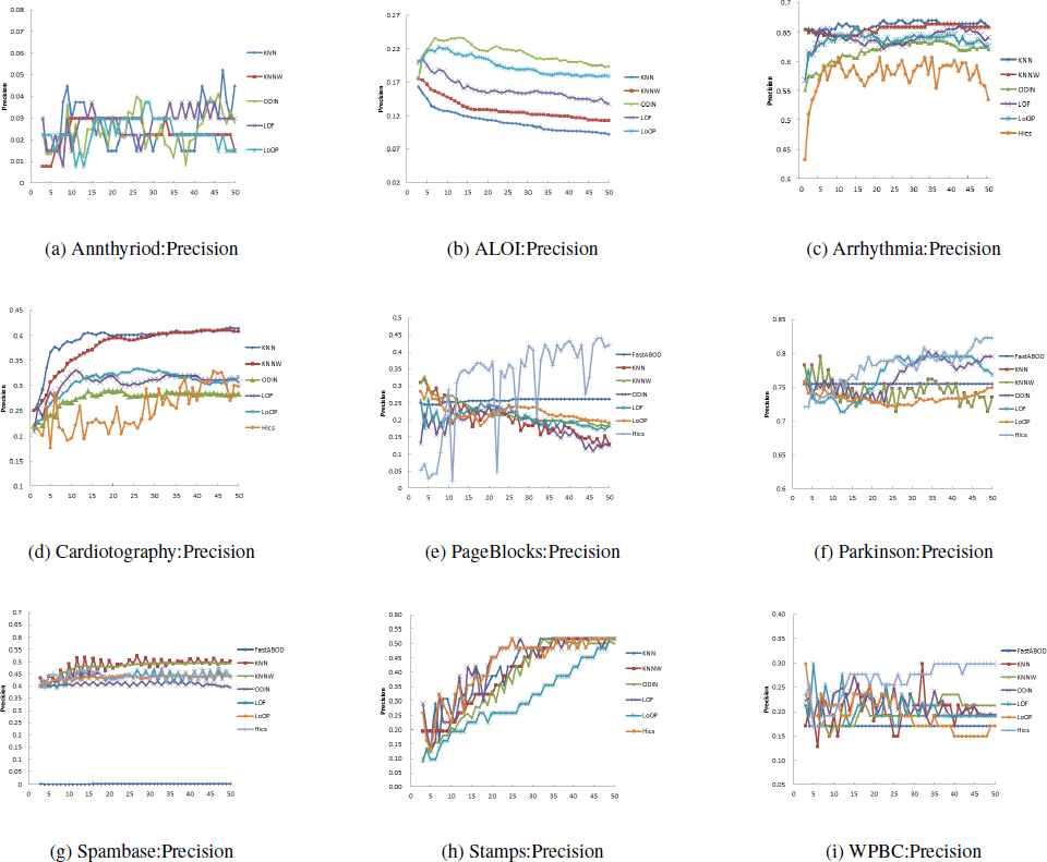 A Comparison of Outlier Detection Techniques for High