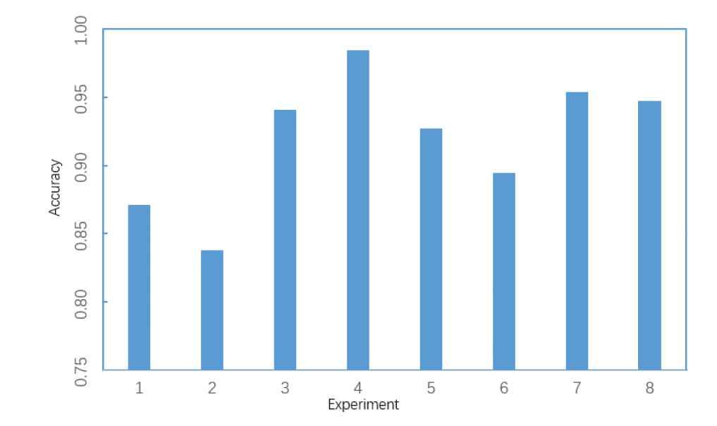 Multimodal Emotion Recognition Method Based on Convolutional