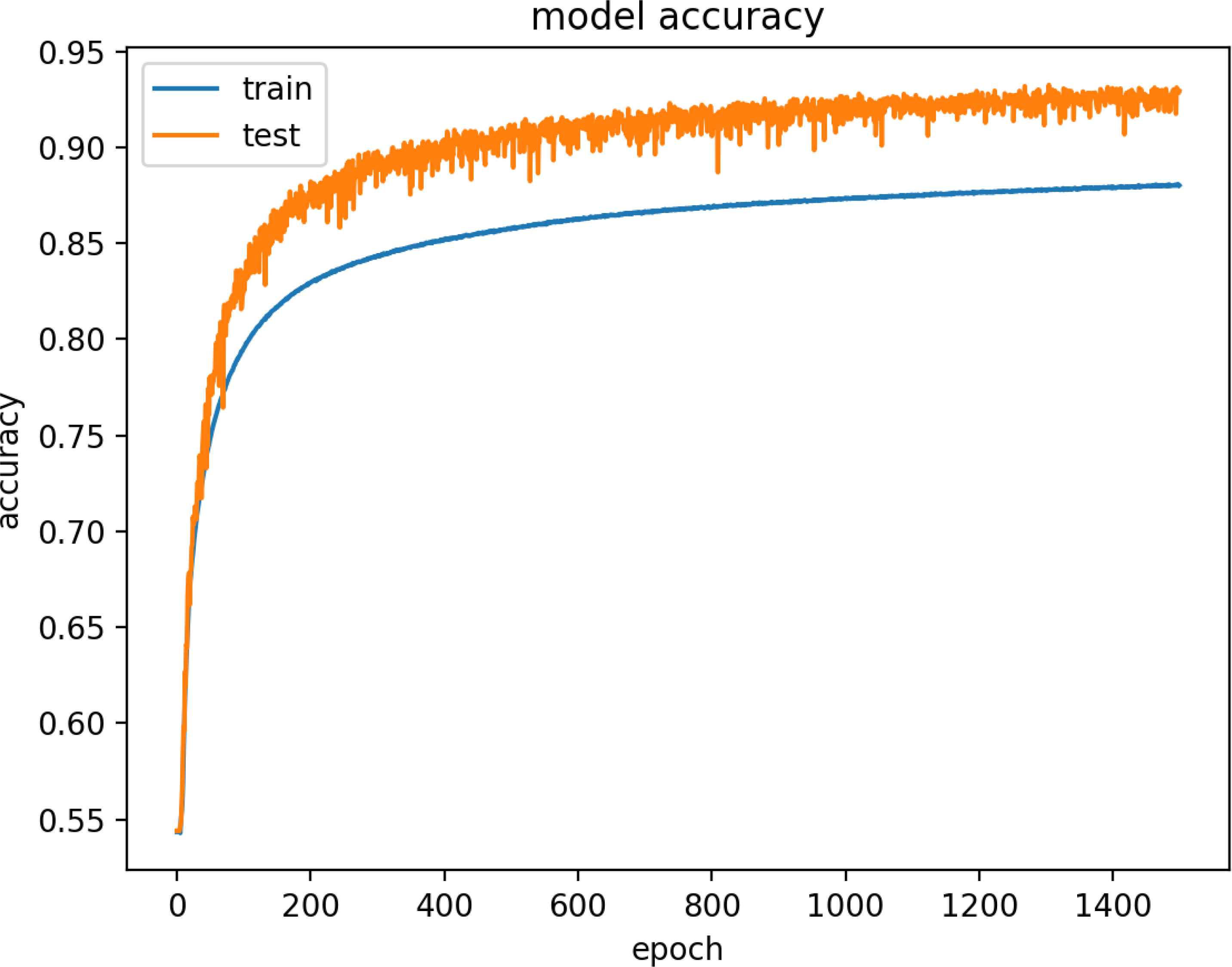 Deep Learning for Detection of Routing Attacks in the