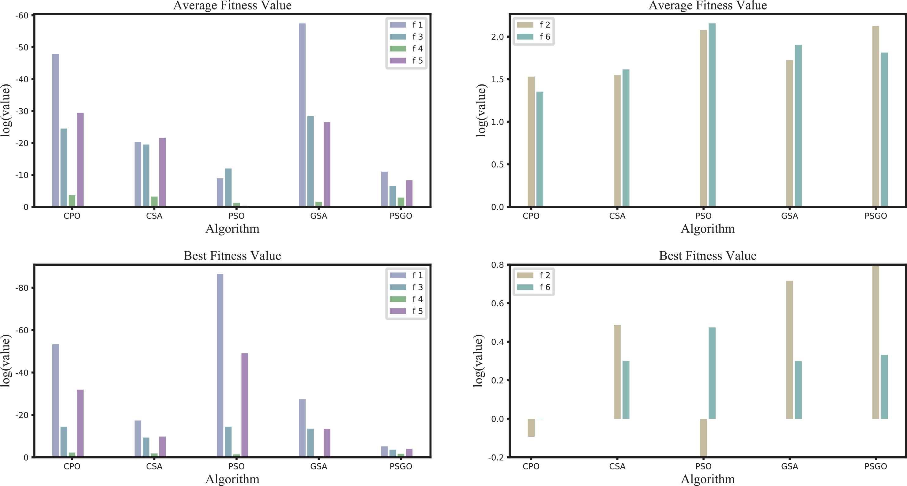 CPO: A Crow Particle Optimization Algorithm | Atlantis Press