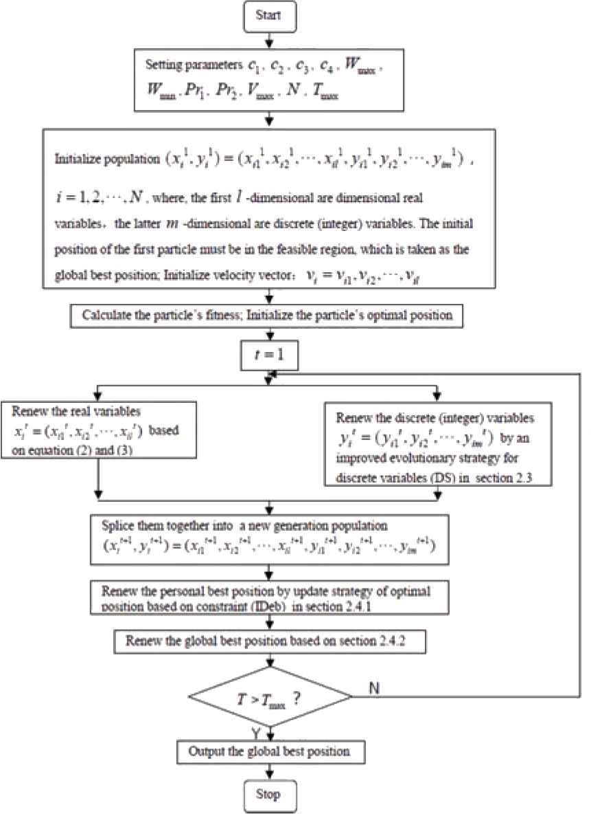 An Efficient Modified Particle Swarm Optimization Algorithm