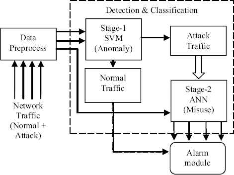 A two-stage hybrid classification technique for network intrusion