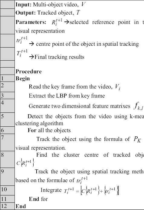 Hybrid tracking model for multiple object videos using