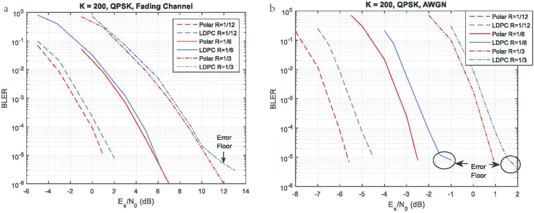Polar Code Appropriateness for Ultra-Reliable and Low-Latency Use