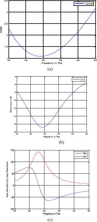 UWB, miniaturized and directive metamaterial loaded antenna