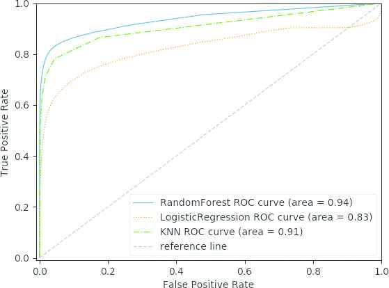 Floor Heating Customer Prediction Model Based on Random