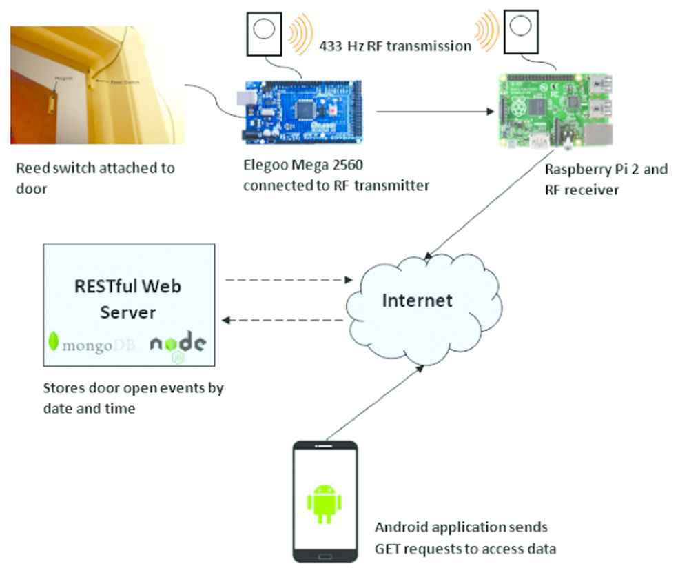 Design and Implementation of an IoT-Based Smart Home Security System