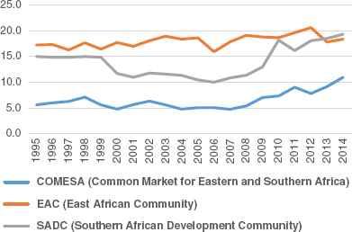 Modelling the economic impact of the tripartite free trade