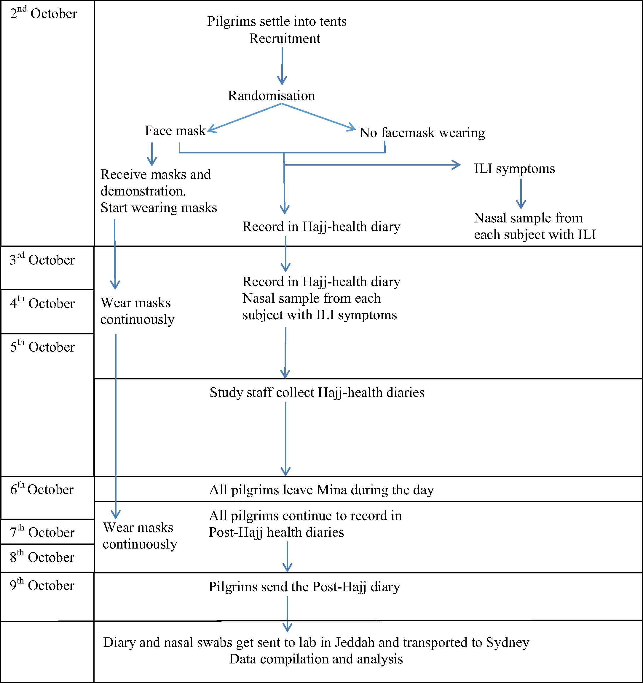 A cluster-randomised controlled trial to test the efficacy
