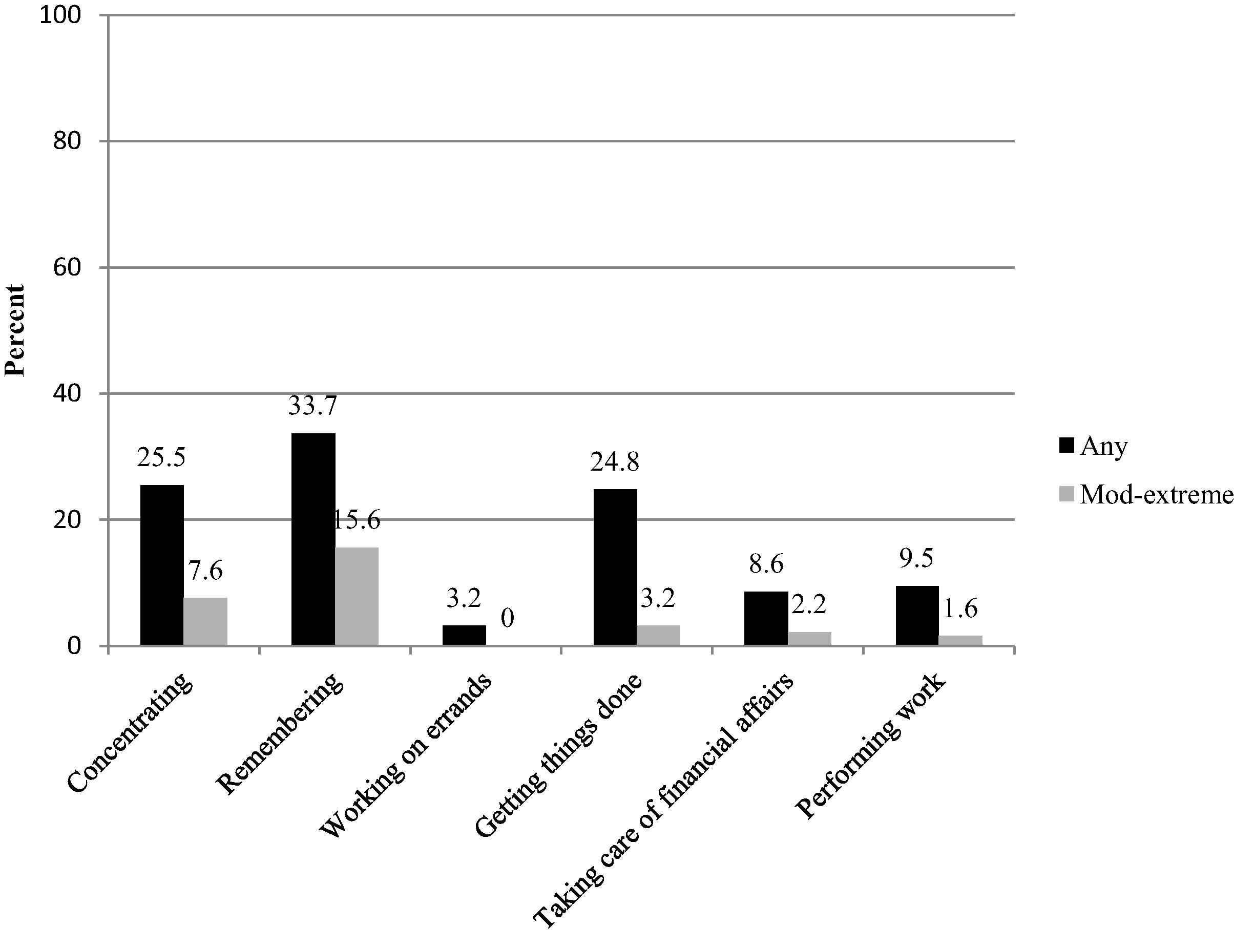Prevalence of self-reported sleep duration and sleep habits