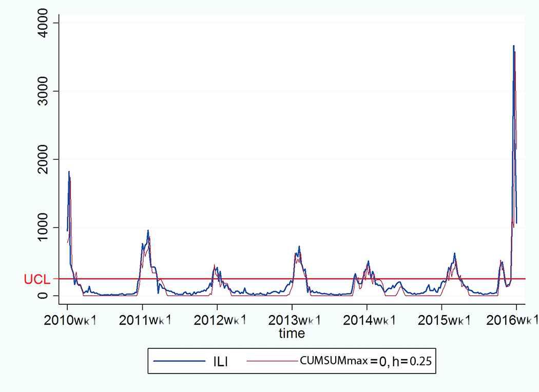 Seasonal Activity of Influenza in Iran: Application of