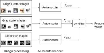 Unsupervised Image Classification Using Multi-Autoencoder