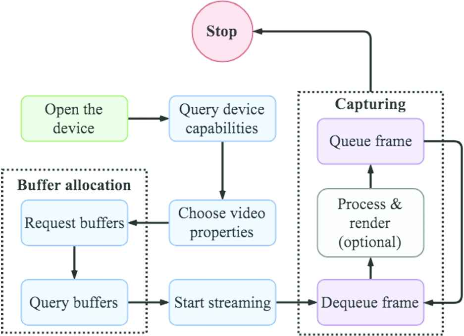 ROS-based Multiple Cameras Video Streaming for a