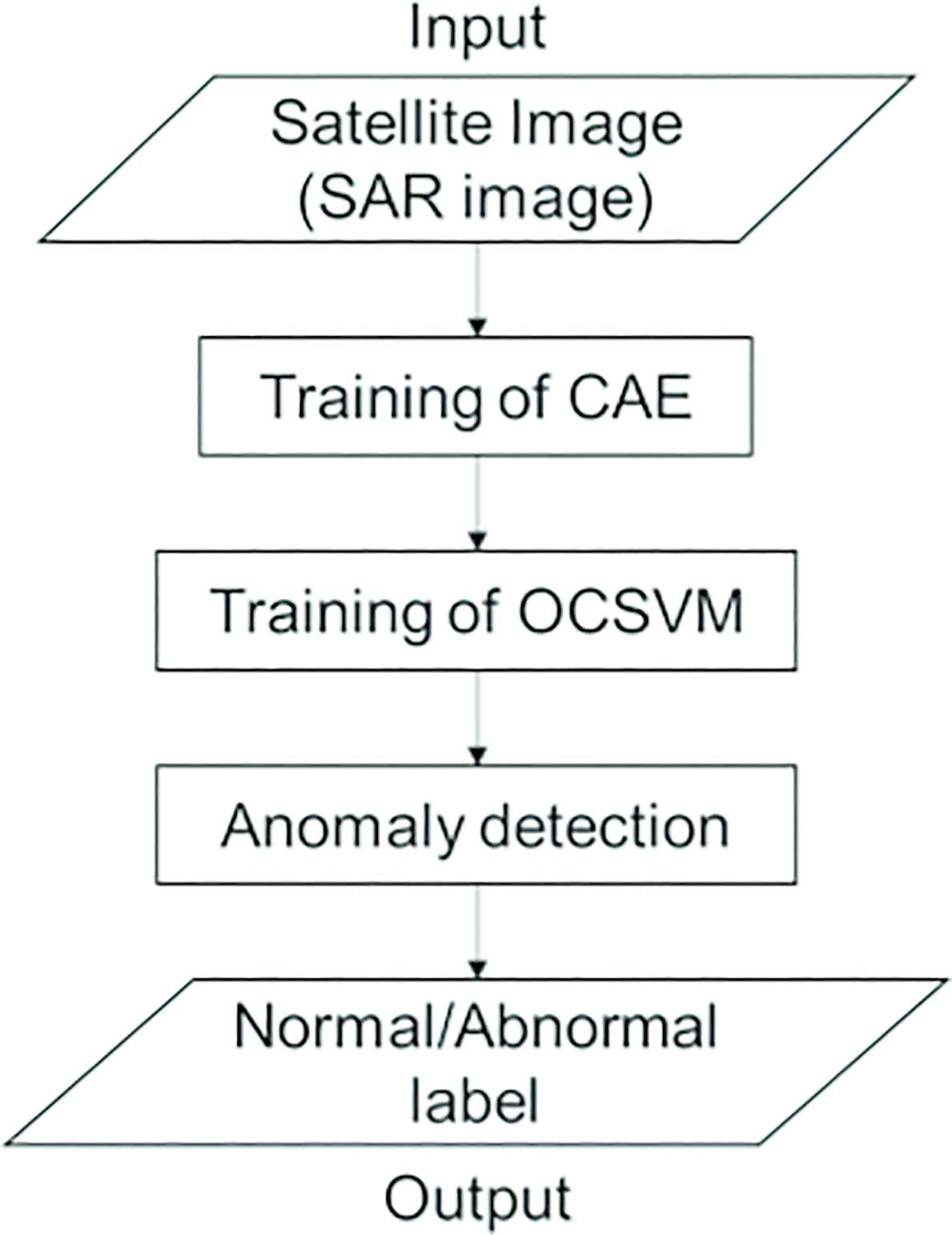 Disaster Area Detection from Synthetic Aperture Radar Images